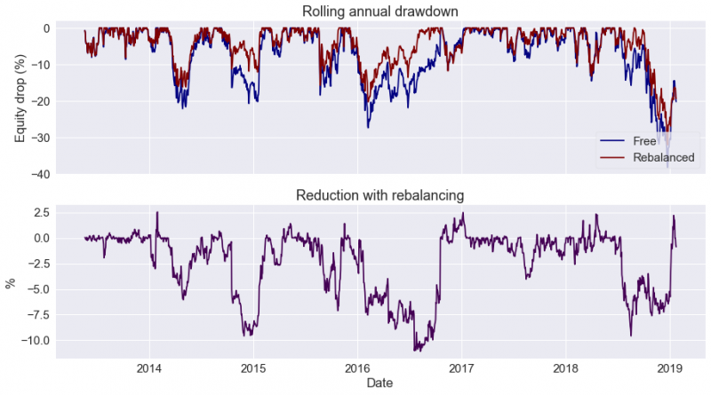Rolling annual drawdown
