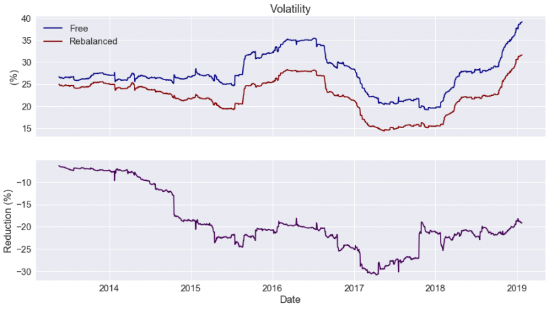 Volatility comparison between both portfolios