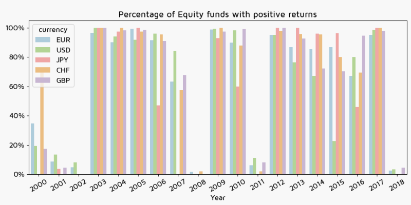 Percentage of Equity funds with positive returns