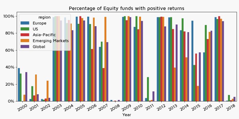 Percentage of Equity funds with positive returns by region