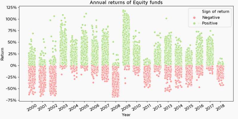 Annual returns of Equity funds by currency