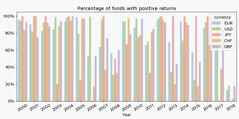 Percentage of funds with positive returns by currency