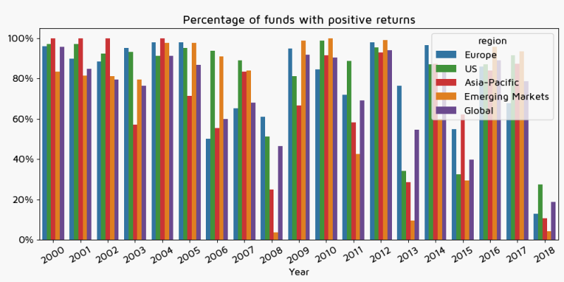 Percentage of funds with positive returns by region