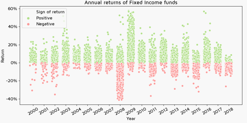 Annual returns of Fixed Income funds