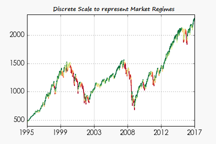 Discrete Scale of Market Regimes