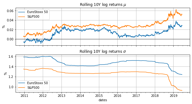 10 year rolling mean and variance
