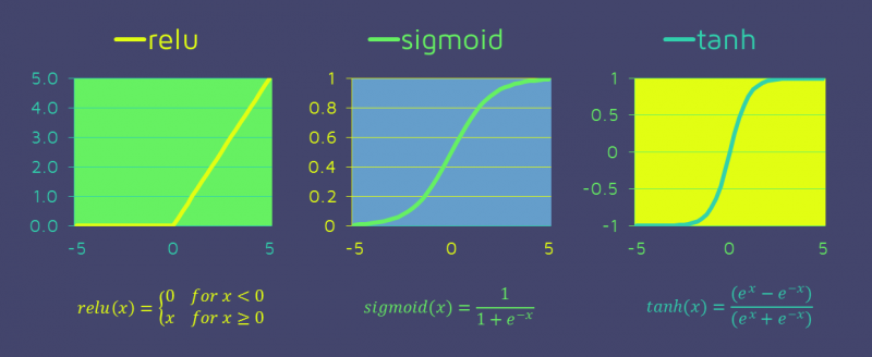 relu, sigmoid, tanh, neural networks activation functions