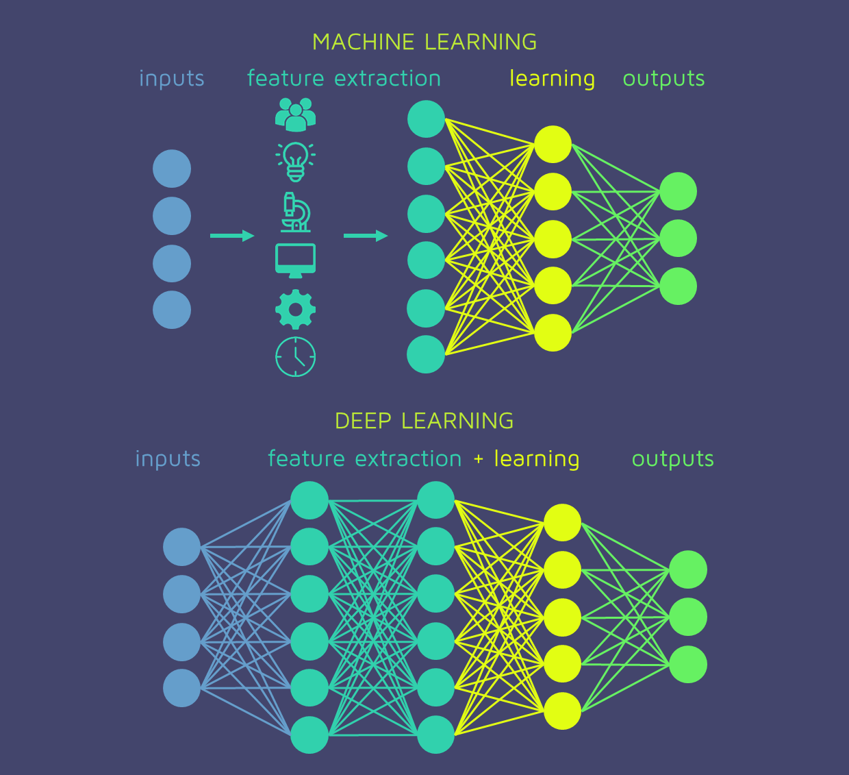 deep learning, shallow learning, machine learning, feature extraction, neural networks
