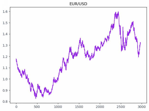 eurusd from 1999 to 2010