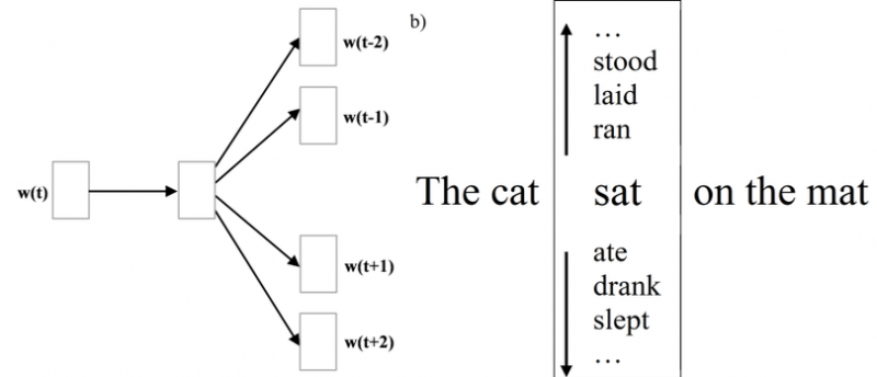 "Image depicting the Skipgram architecture and ome examples of sentences fed to the algorithm such as ""the cat sat on the mat"""