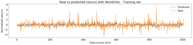 Real and predicted returns with Word2Vec embeddings. Results for the training set. The x axis represents time and the y axis depicts the returns