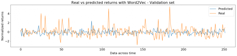 Real and predicted returns with Word2Vec embeddings. Results for the validation set. The x axis represents time and the y axis depicts the returns