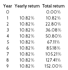 10 years returns tables