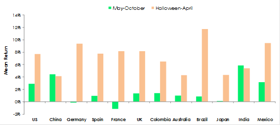 Irrational Decision Making: Regional Indexes Halloween strategy
