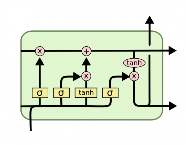 Detail of an LSTM module.