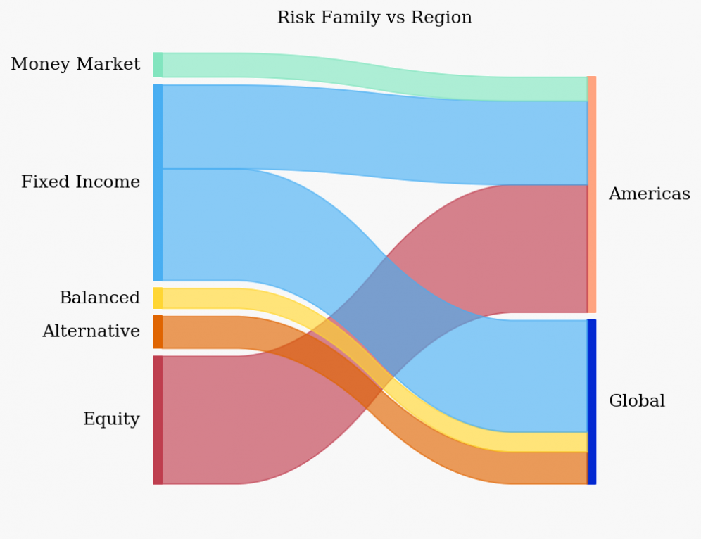 risk family vs region background