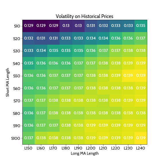 Volatility on Historical Prices