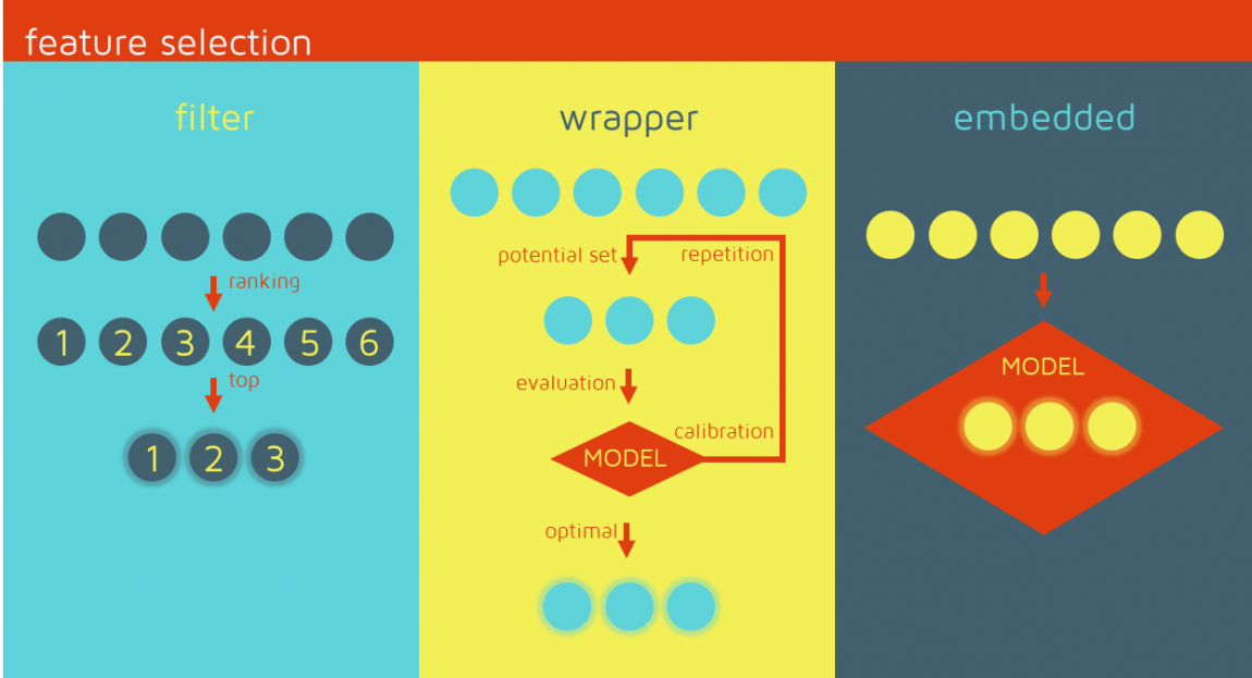 Feature selection: filter, wrapper, embedded