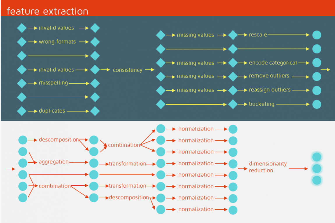 Feature extraction pipeline