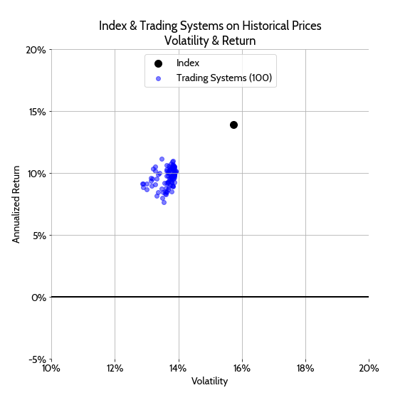 Risk Return Plot on Historical Prices