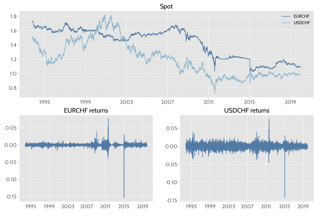 EURCHF and USDCHF prices and returns