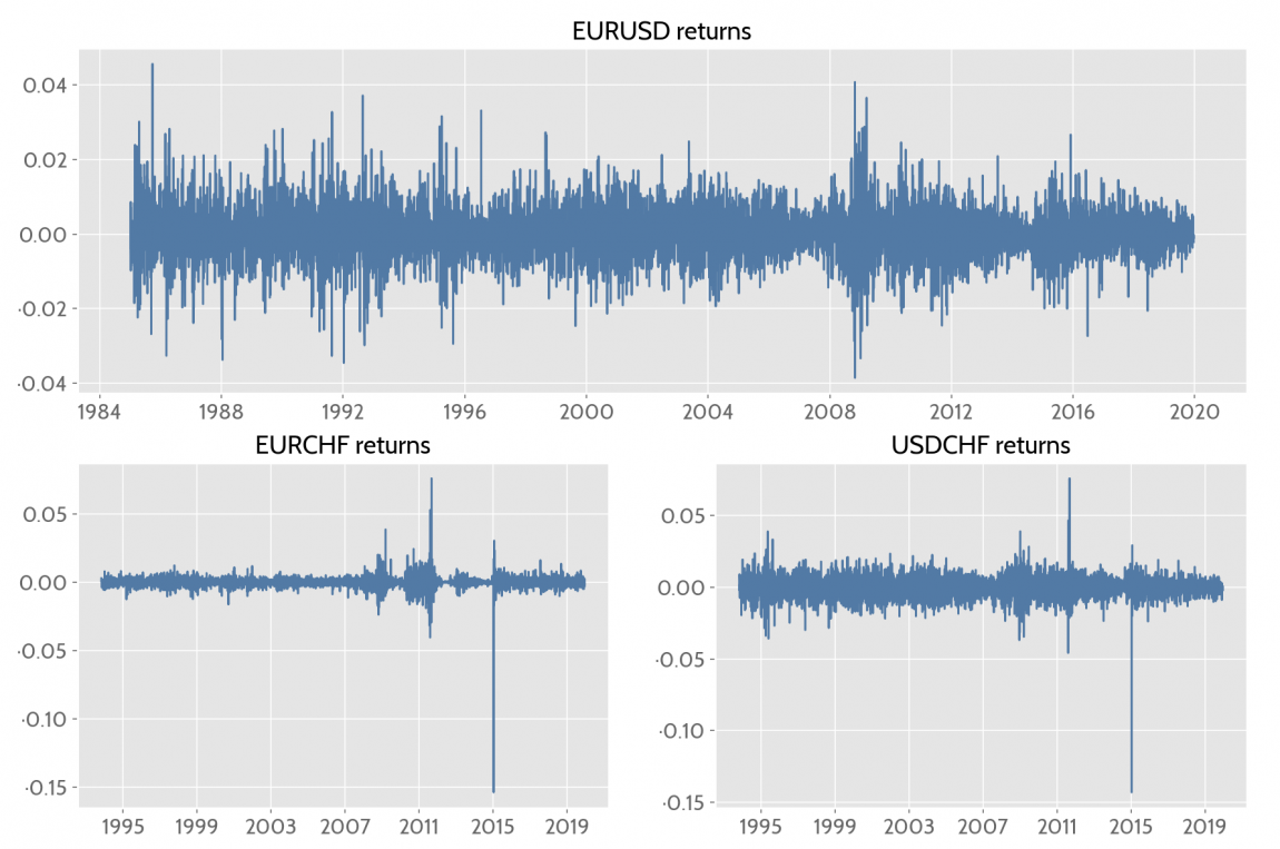 EURUSD, EURCHF and USDCHF returns