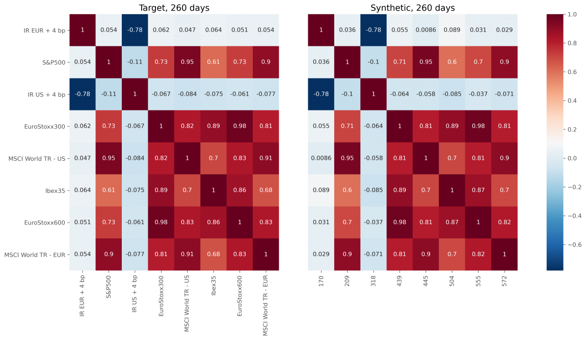 To the left, the correlation matrix for the returns of the indices in the year 2019. To the right, the correlation matrix for the returns is obtained by combining