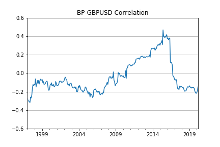 5-year rolling correlation of BP and GBPUSD monthly returns during 1992-2020