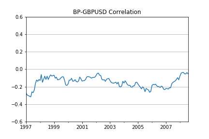 5-year rolling correlation of BP and GBPUSD monthly returns during 1992-2008