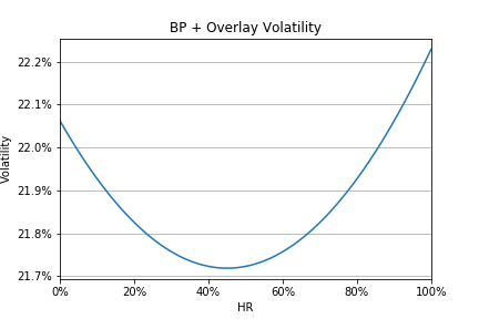 The volatility of BP + Overlay monthly returns for every hedge ratio during the period 1992-2008.