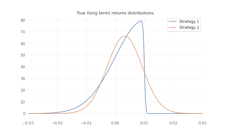 Returns distributions