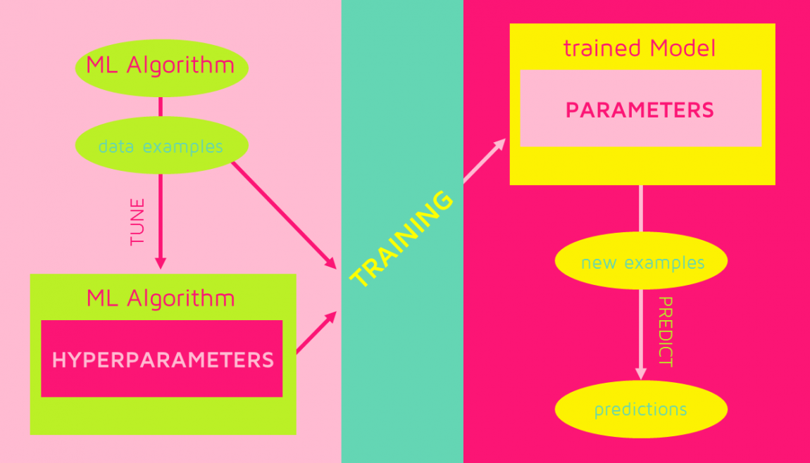 Hyperparameters vs Parameters