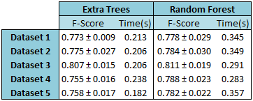 Comparison of the obtained results for the different datasets, using Extra Trees and Random Forest.