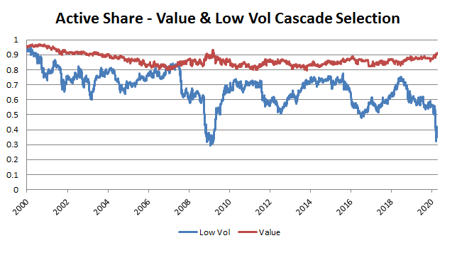 active share value - low vol