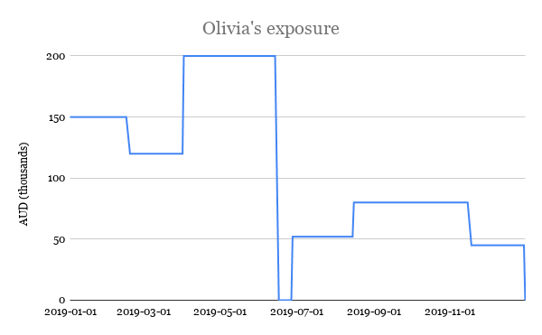 Olivia's exposure graph