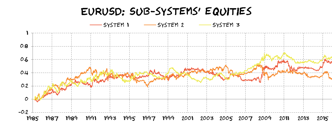 sub-systems' equities
