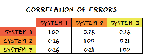 correlation of errors
