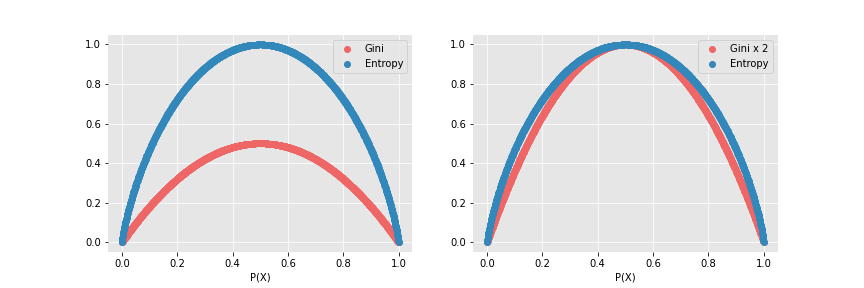 Representation of Gini Index and Entropy