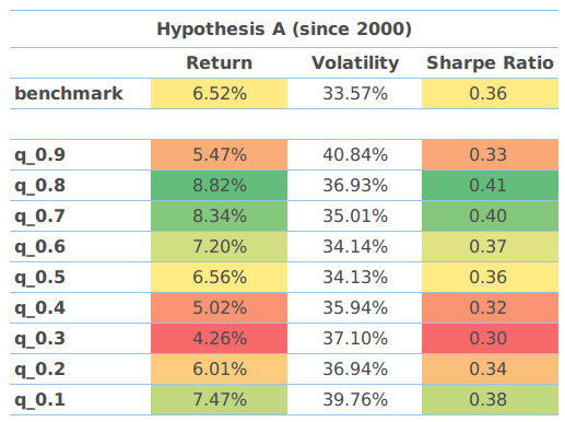 Hypothesis A results since 2000.