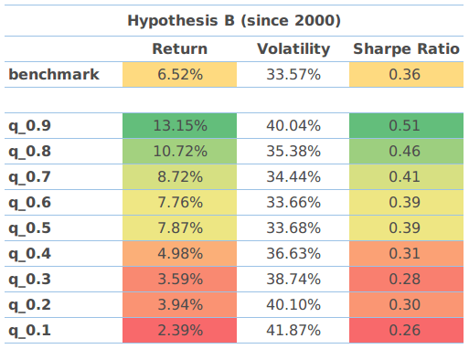 Hypothesis B results since 2000.