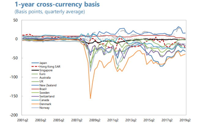 FX Basis seen from a USD perspective.