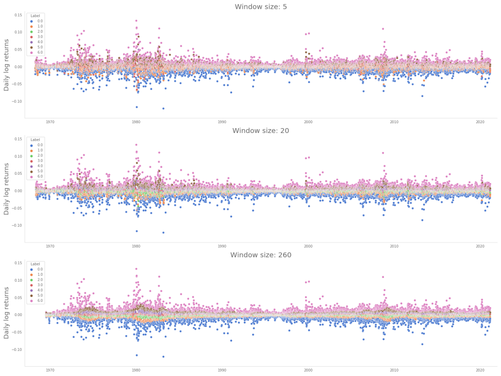 Quantized labeling for different windows applied on XAUUSD relative returns for different window sizes.