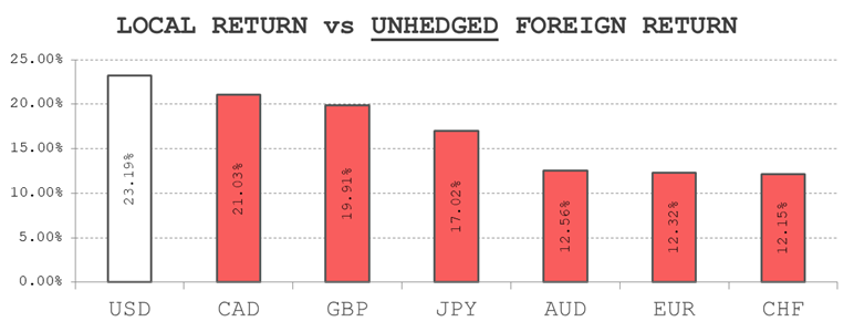 Local return versus Unhedged foreign return: Spot and Asset Value Uncertainty