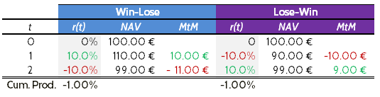 Comparison table between the MtMs for Win-Lose and Lose-Win.