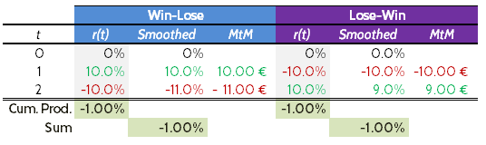Smoothed returns for Win-Lose and Lose-Win.
