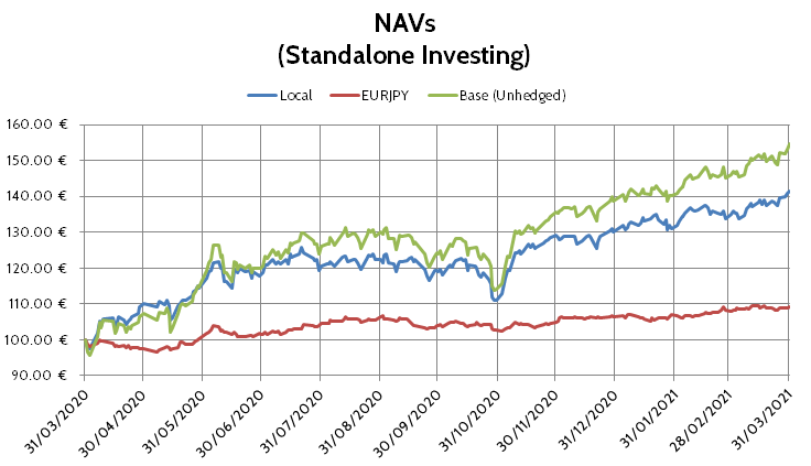 Currency problem NAVs: local, spot and unhedged.