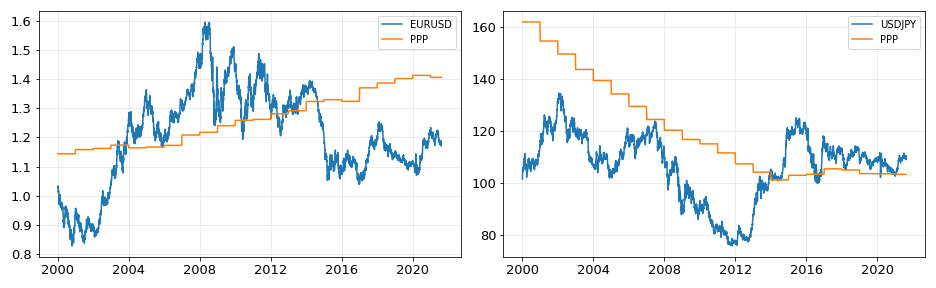 EURUSD and USDJPY with their corresponding PPP