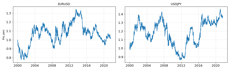 Results of EURUSD and USDJPY