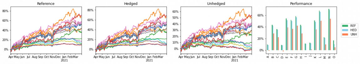 reference class, hedged class and unhedged class, and their respective results