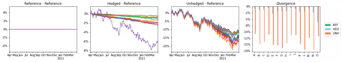 reference class, hedged class and unhedged class divergences